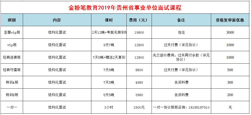 2019年下半年贵州事业单位招聘面试培训课程
